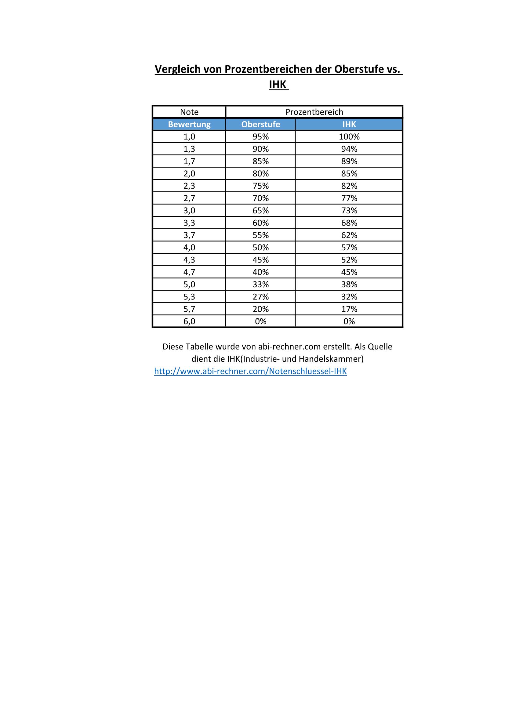 Notenschl ssel der ihk infos download als excel png for Tabelle punkte noten