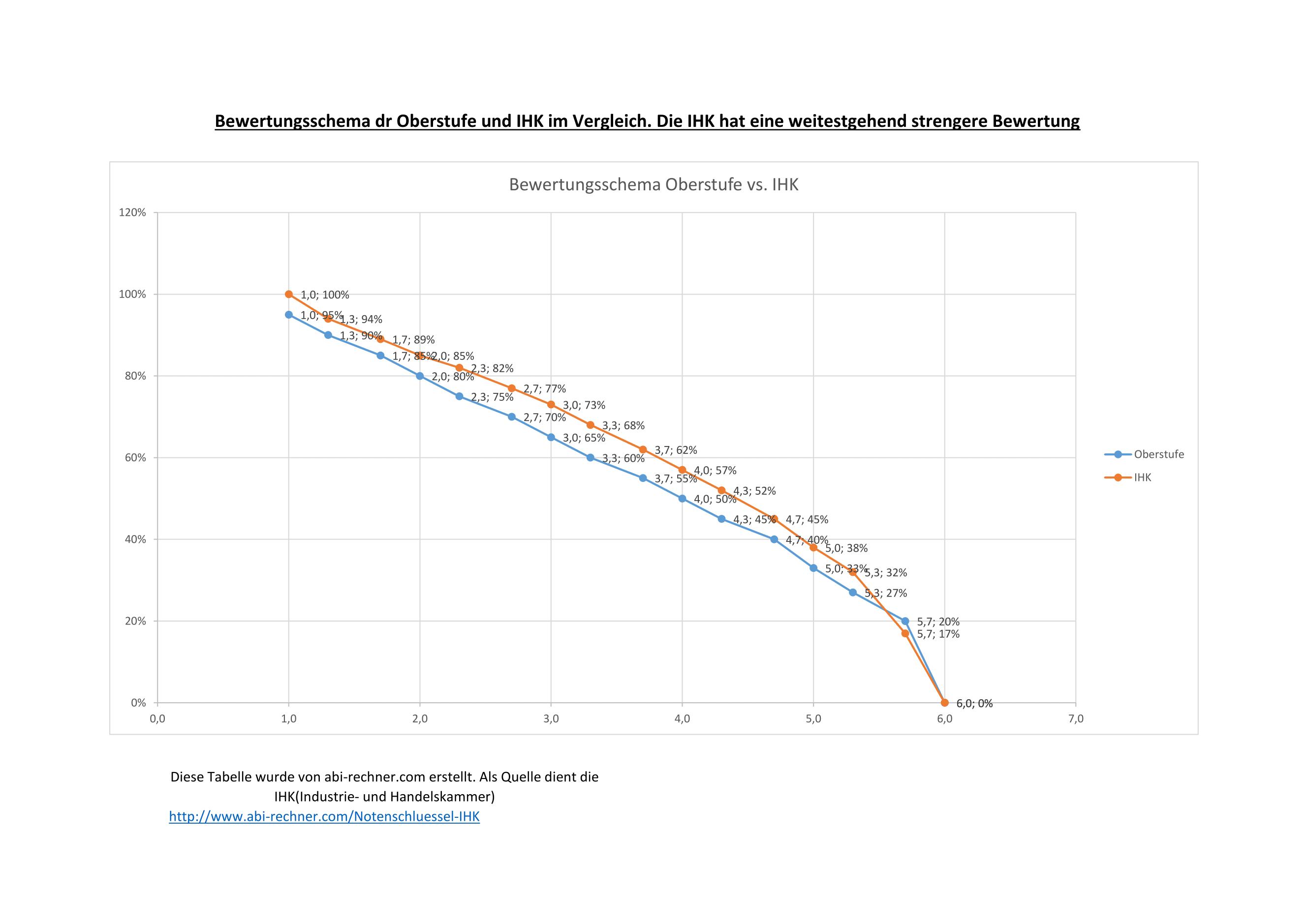Notenschl ssel der ihk infos download als excel oder pdf for Tabelle punkte noten