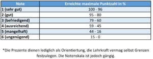 Notentabelle - Grundschule, Hauptschule, Realschule, Gymnasium bis 10. Klasse(Sekundarstufe 1)