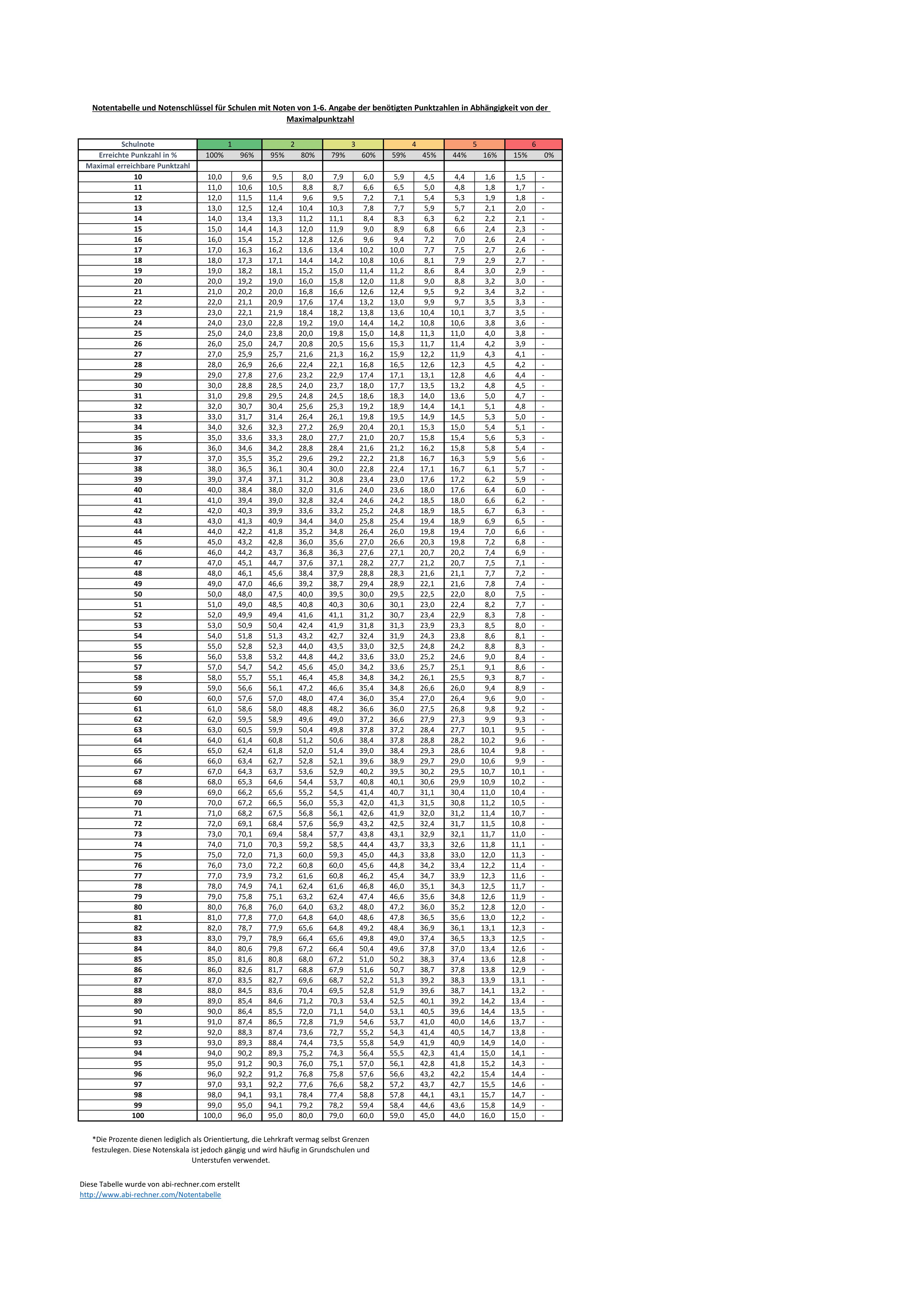 Notenskala
